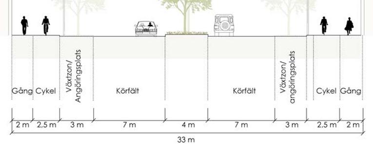 Fyrislundsgatan blir 33 meter bred, varav fotgängarna får 4.