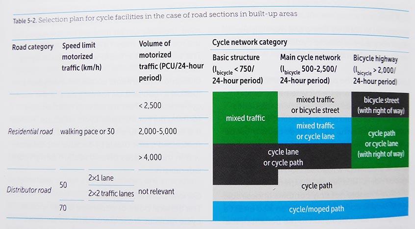 Matris för cykelfält och cykelbanor vid olika mängd biltrafik